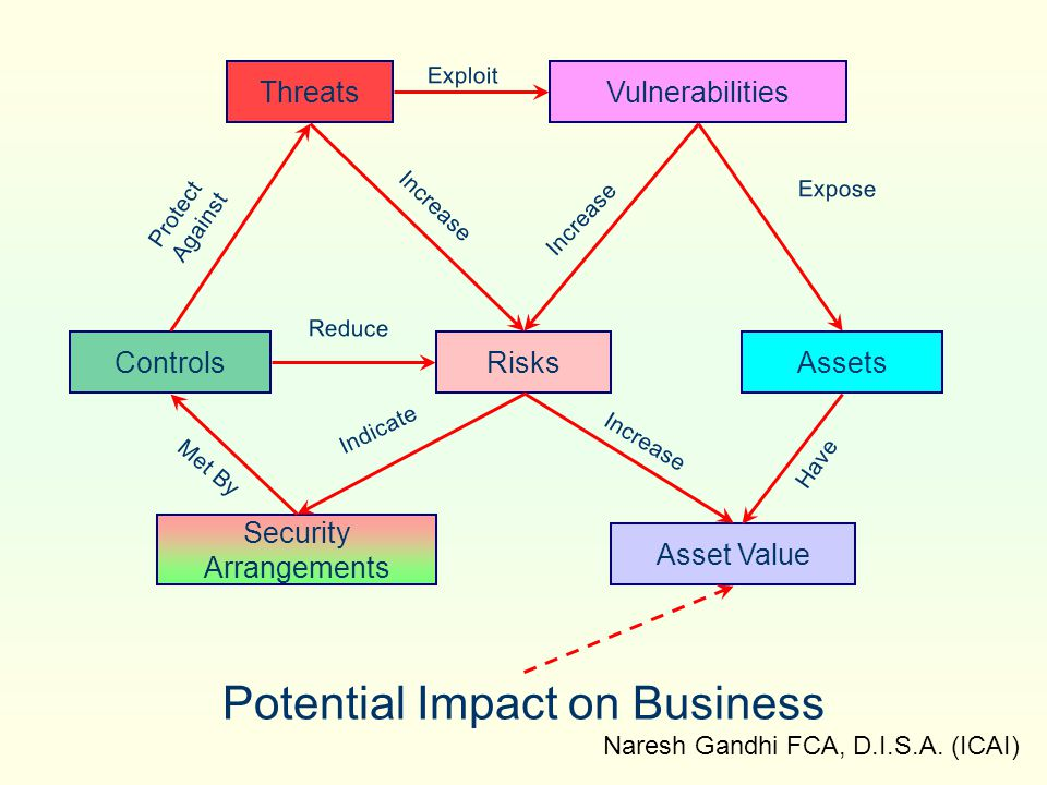 Potential Impact on Business
