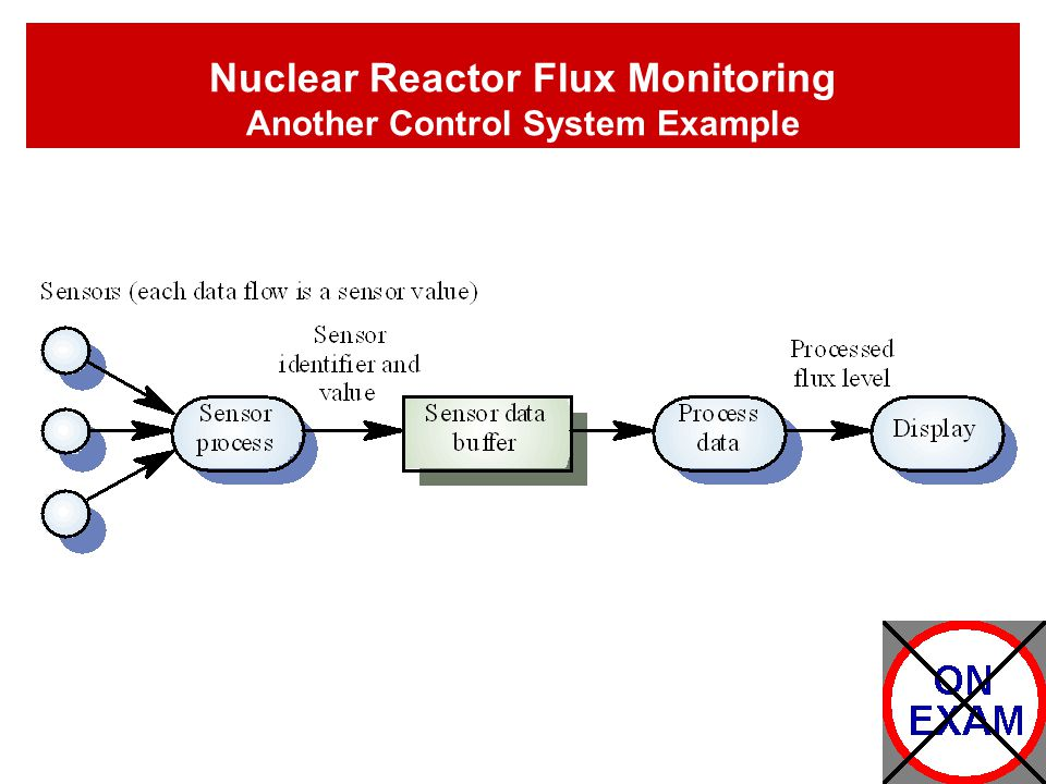 Nuclear Reactor Flux Monitoring Another Control System Example
