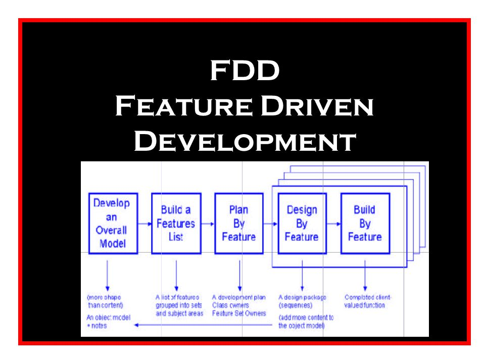 FDD Feature Driven Development