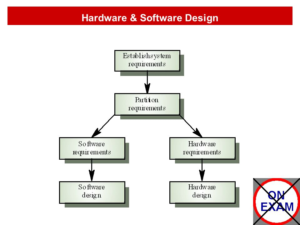 Hardware & Software Design