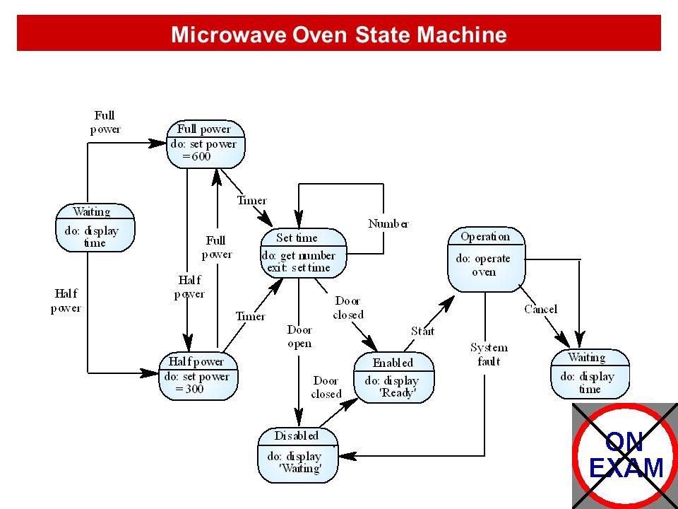 Microwave Oven State Machine