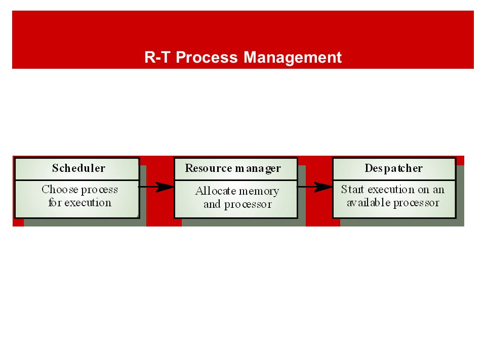 R-T Process Management