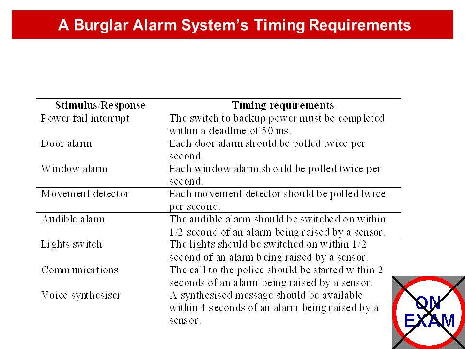 A Burglar Alarm System's Timing Requirements