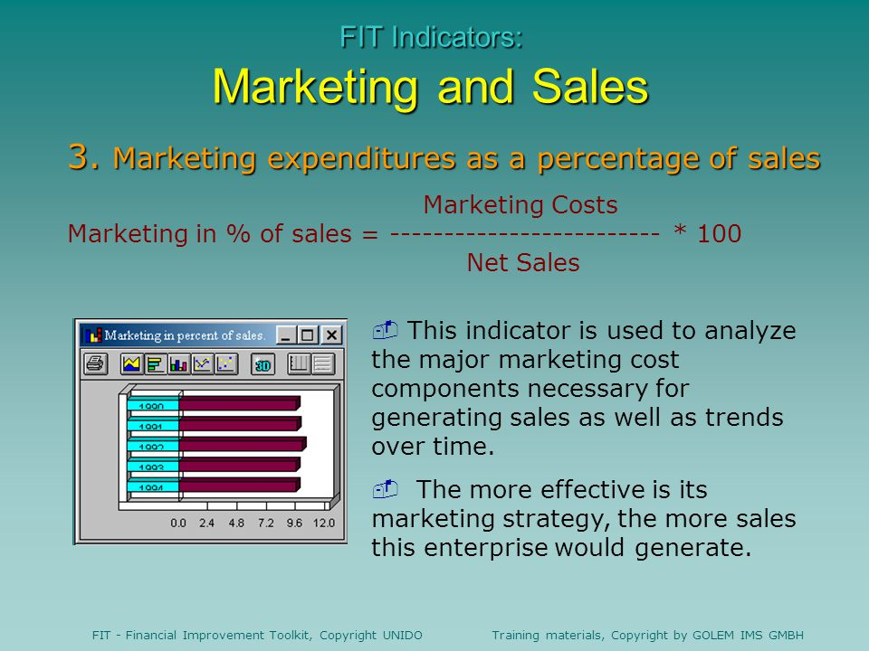 FIT Indicators: Marketing and Sales