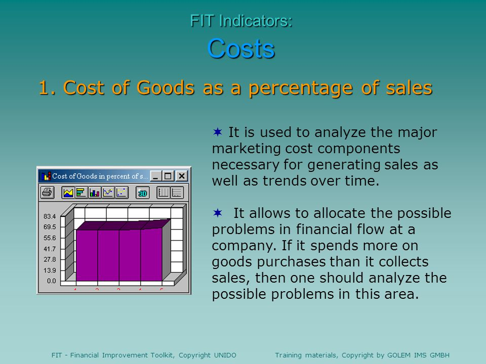 1. Cost of Goods as a percentage of sales