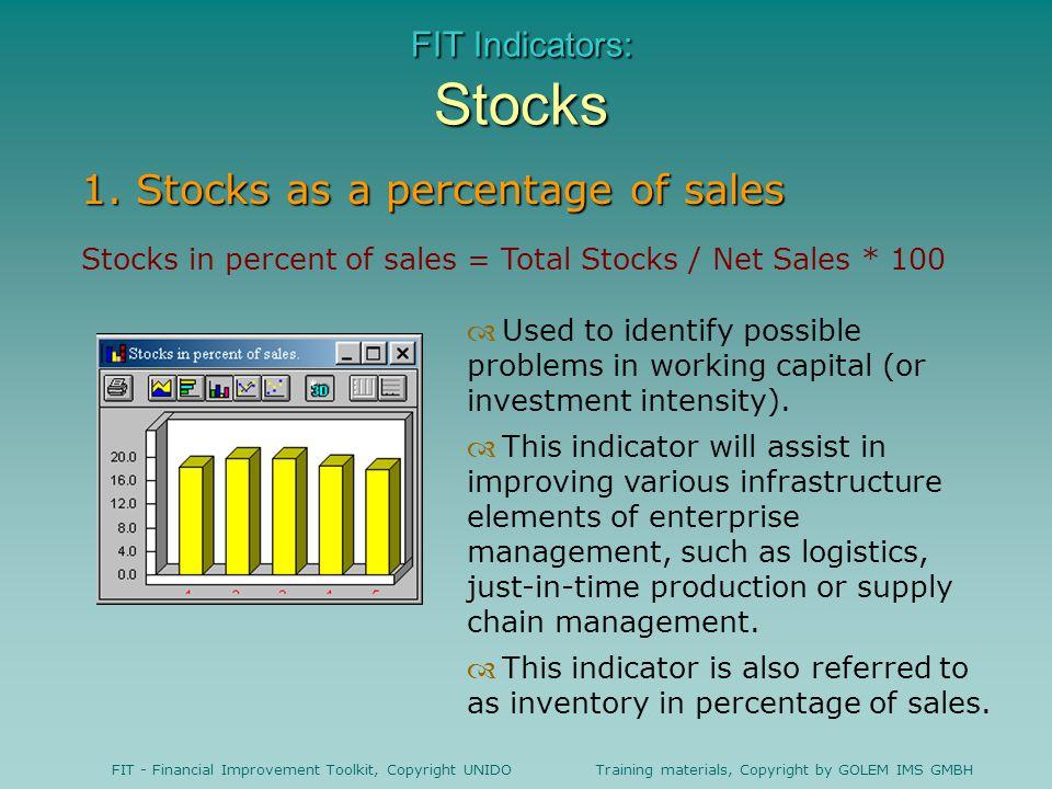 FIT Indicators: Stocks