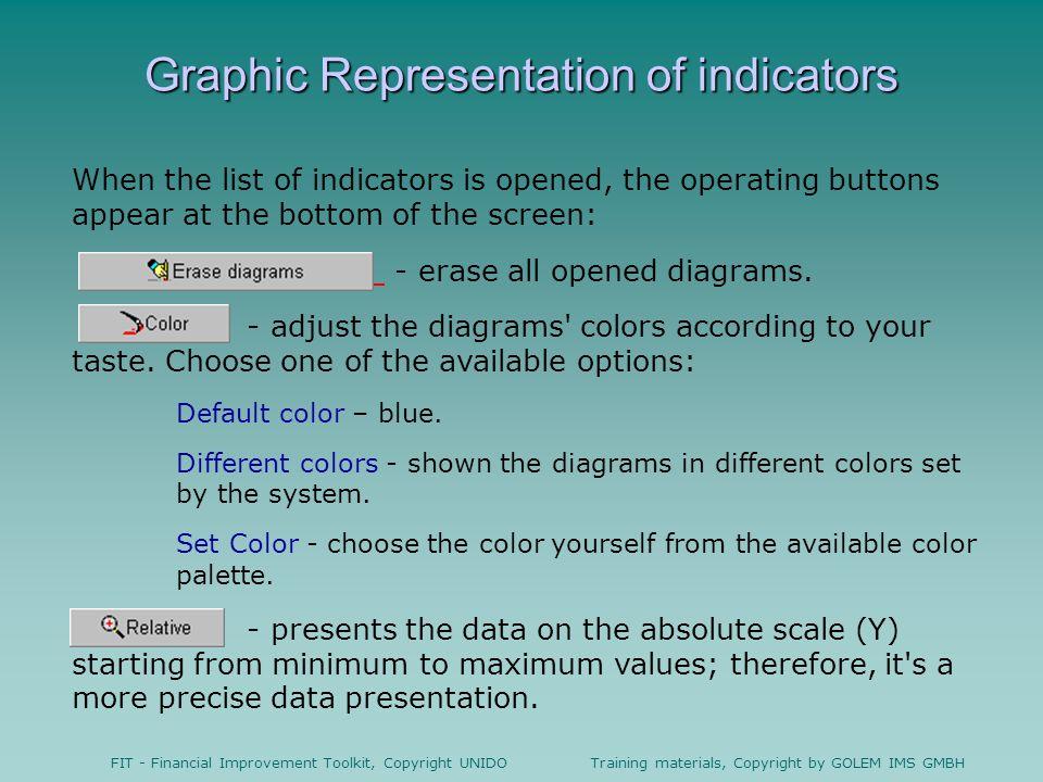 Graphic Representation of indicators