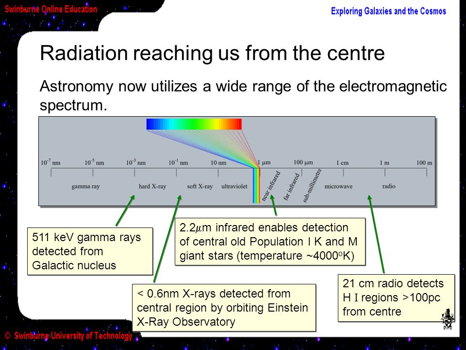 Radiation reaching us from the centre