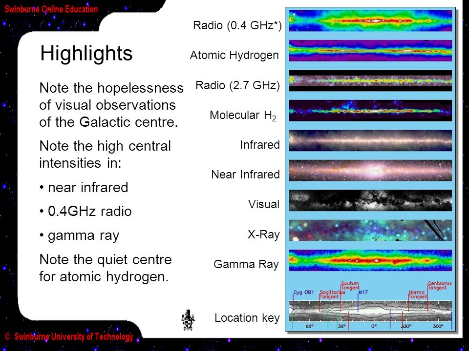Radio (0.4 GHz*) Highlights. Atomic Hydrogen. Note the hopelessness of visual observations of the Galactic centre.