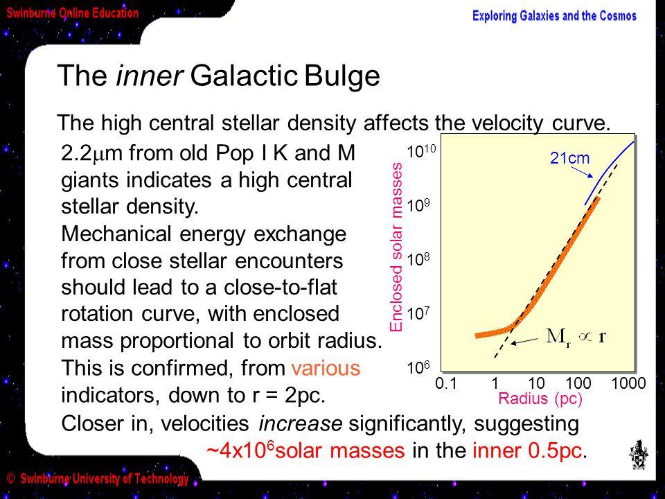 The inner Galactic Bulge