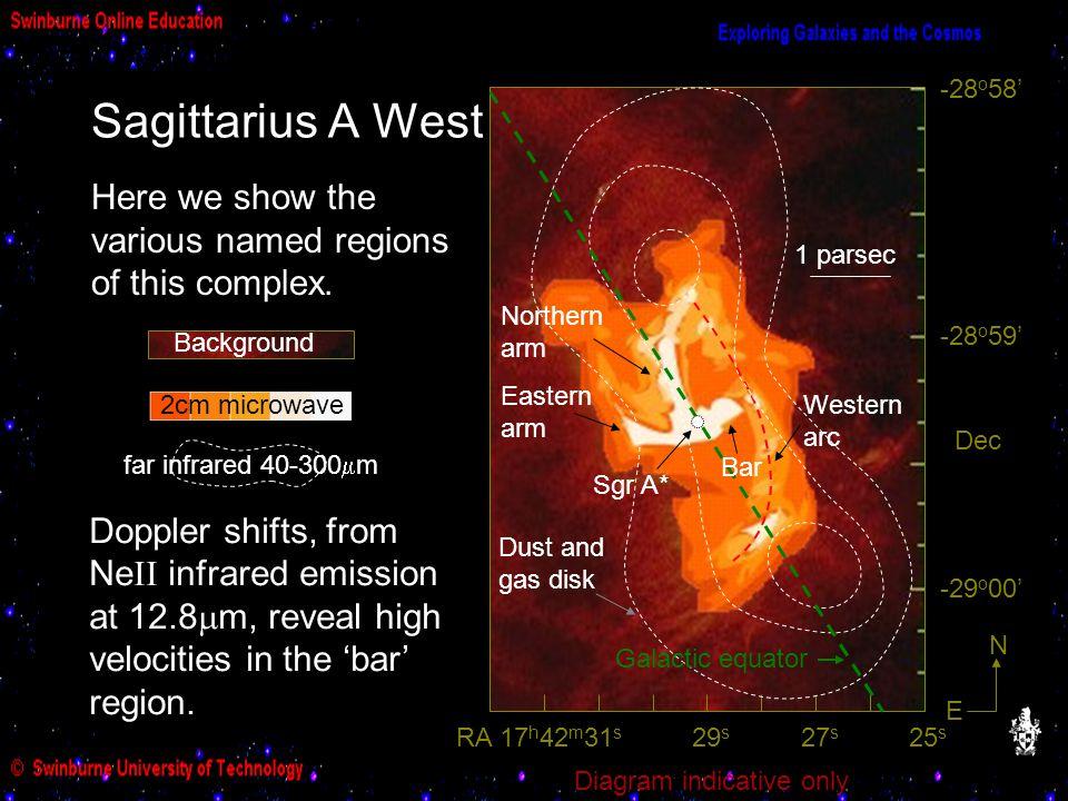 -29o00' -28o59' -28o58' N. E. Dec. Sagittarius A West. Dust and gas disk. Galactic equator.