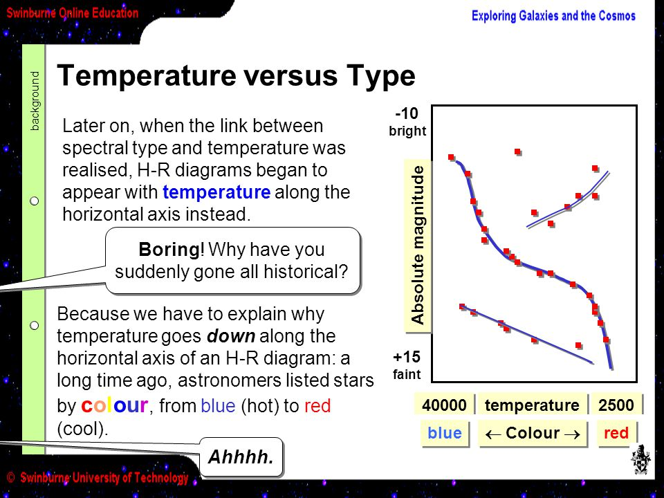 Temperature versus Type
