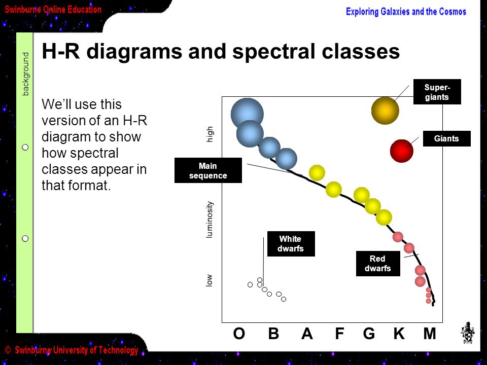 H-R diagrams and spectral classes