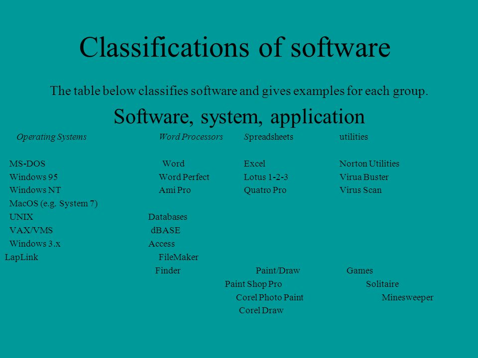 Classifications of software