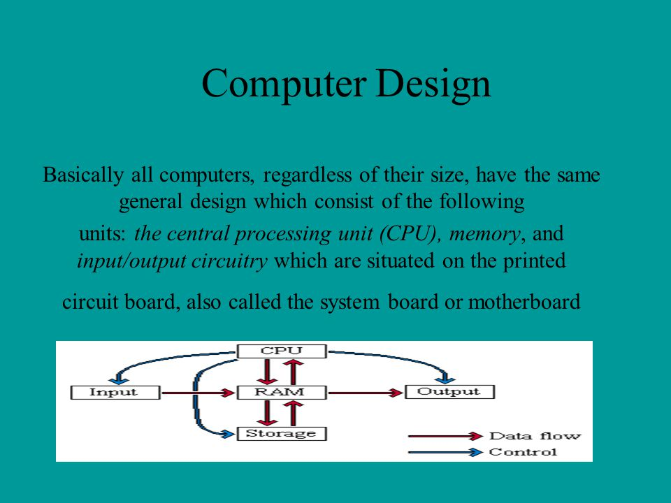 circuit board, also called the system board or motherboard