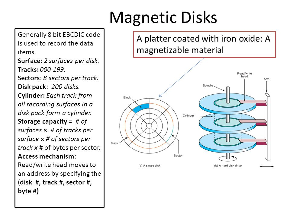 Magnetic Disks Generally 8 bit EBCDIC code is used to record the data items. Surface: 2 surfaces per disk.