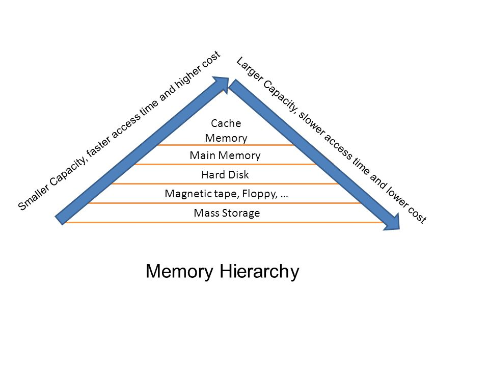 Memory Hierarchy Cache Memory Main Memory Hard Disk