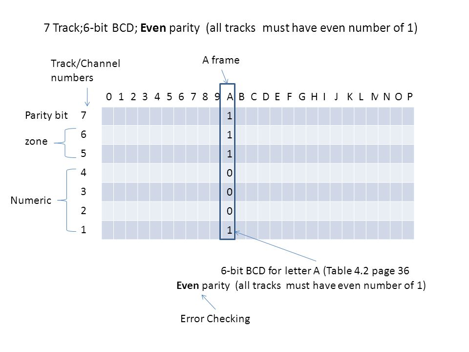 7 Track;6-bit BCD; Even parity (all tracks must have even number of 1)