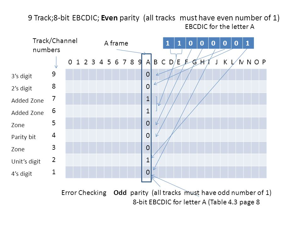 9 Track;8-bit EBCDIC; Even parity (all tracks must have even number of 1)