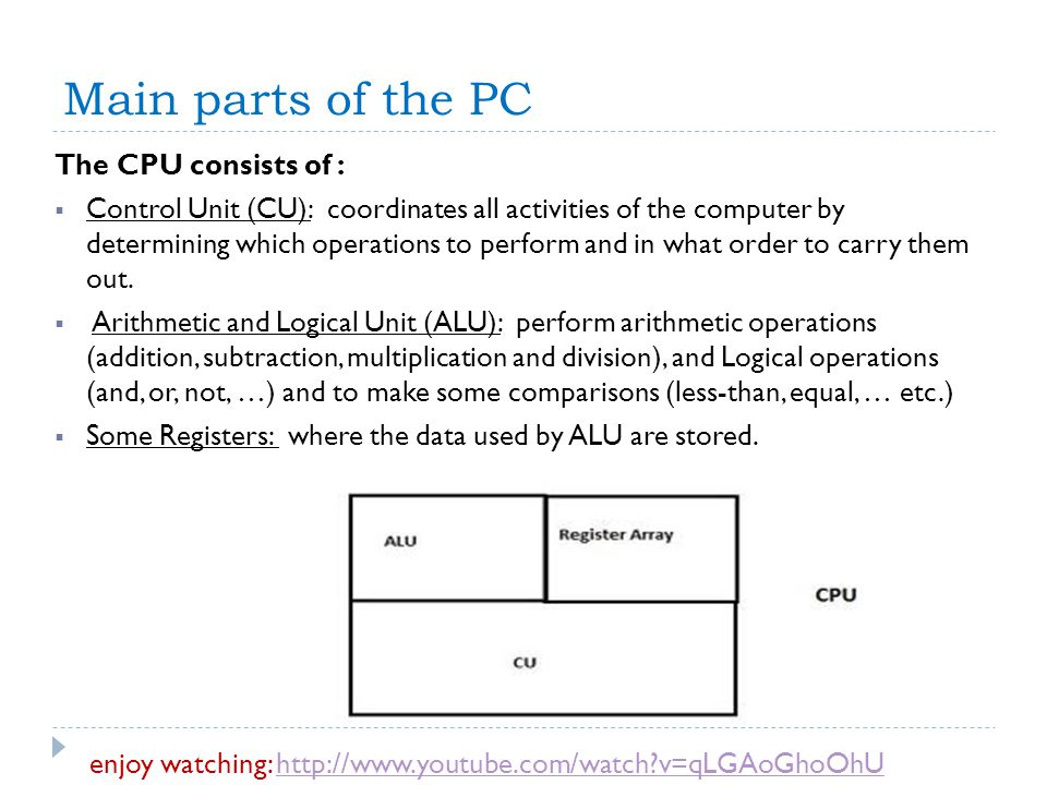 Main parts of the PC The CPU consists of :