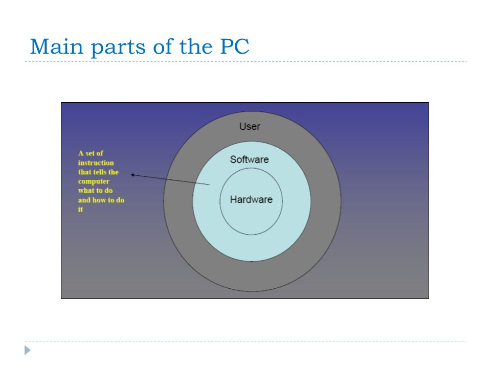 Main parts of the PC