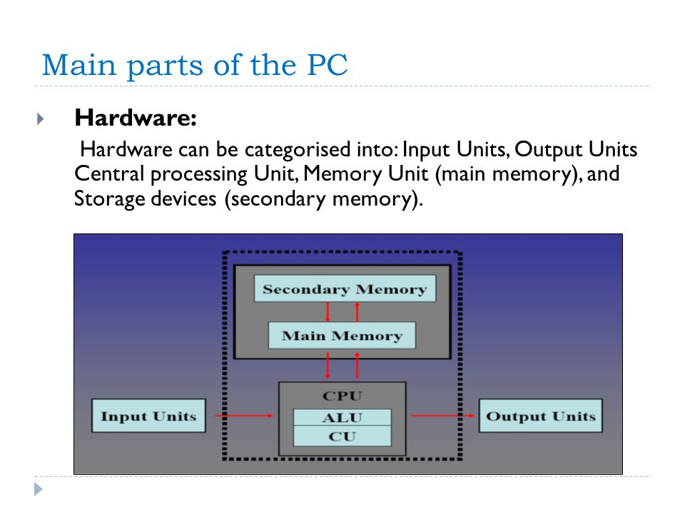 Main parts of the PC Hardware: