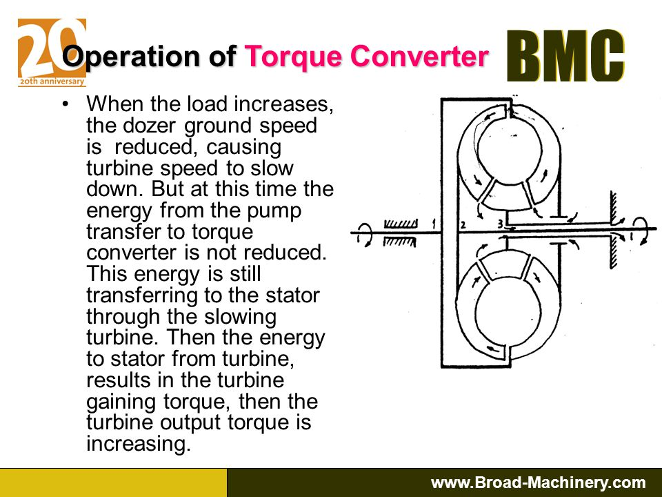 Operation of Torque Converter