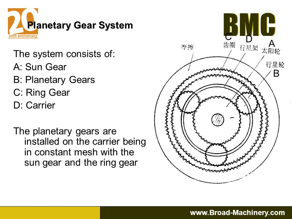 Planetary Gear System C. D. A. The system consists of: A: Sun Gear. B: Planetary Gears. C: Ring Gear.