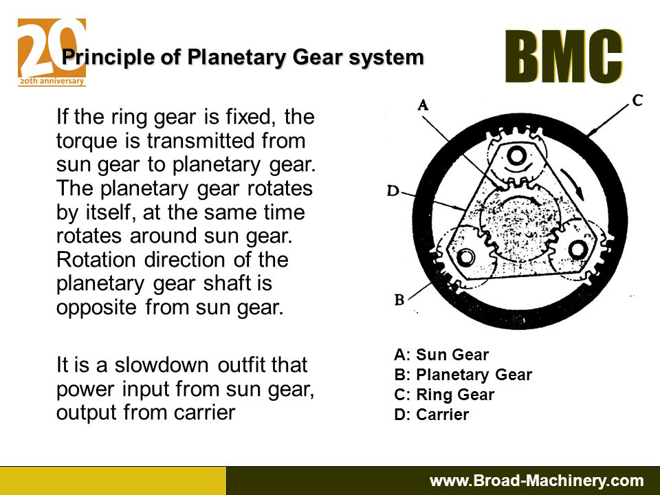 Principle of Planetary Gear system