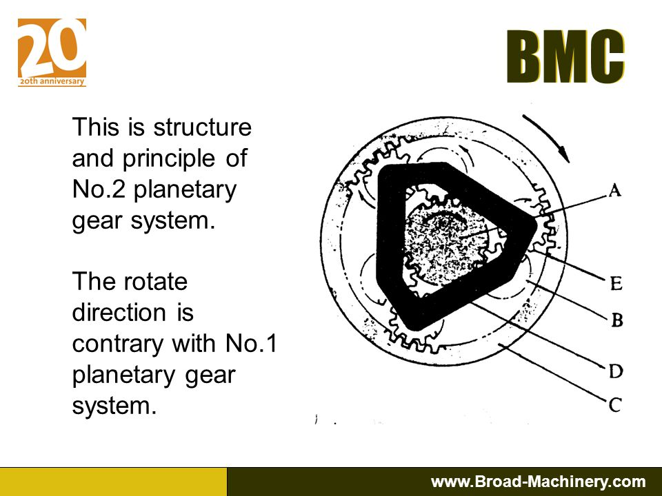 This is structure and principle of No.2 planetary gear system.