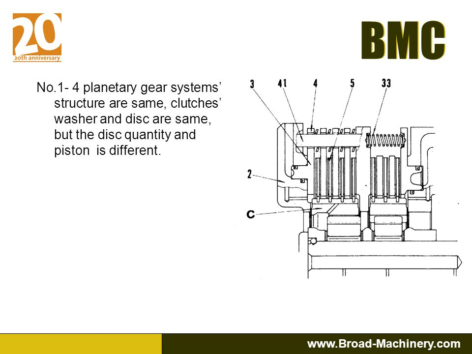 No.1- 4 planetary gear systems' structure are same, clutches' washer and disc are same, but the disc quantity and piston is different.