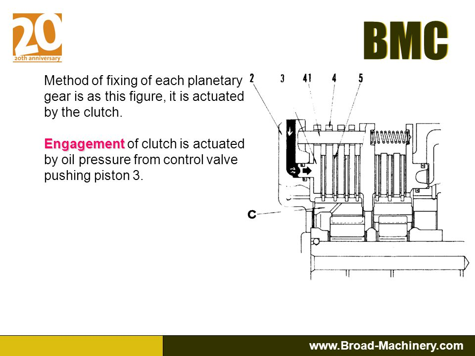 Method of fixing of each planetary gear is as this figure, it is actuated by the clutch.