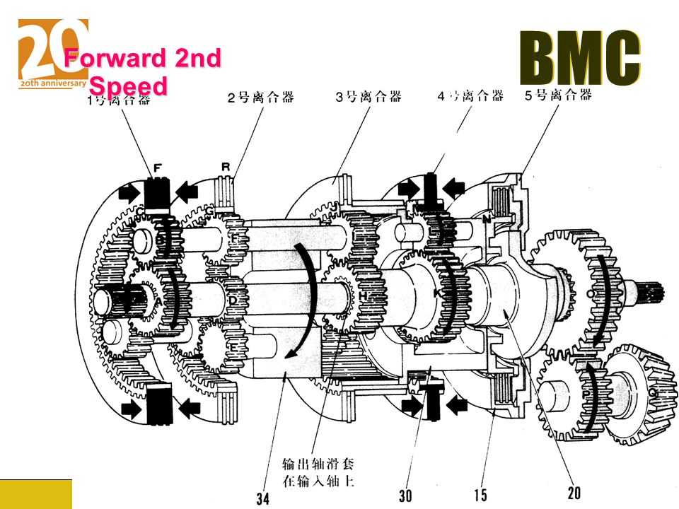Forward 2nd Speed
