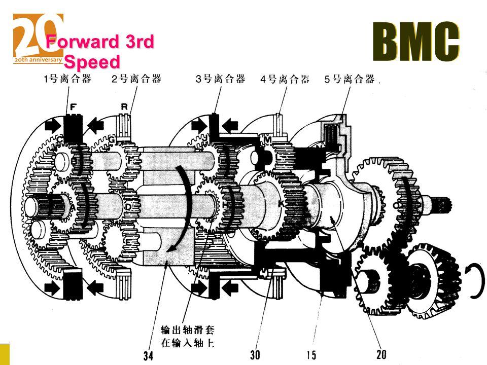 Forward 3rd Speed