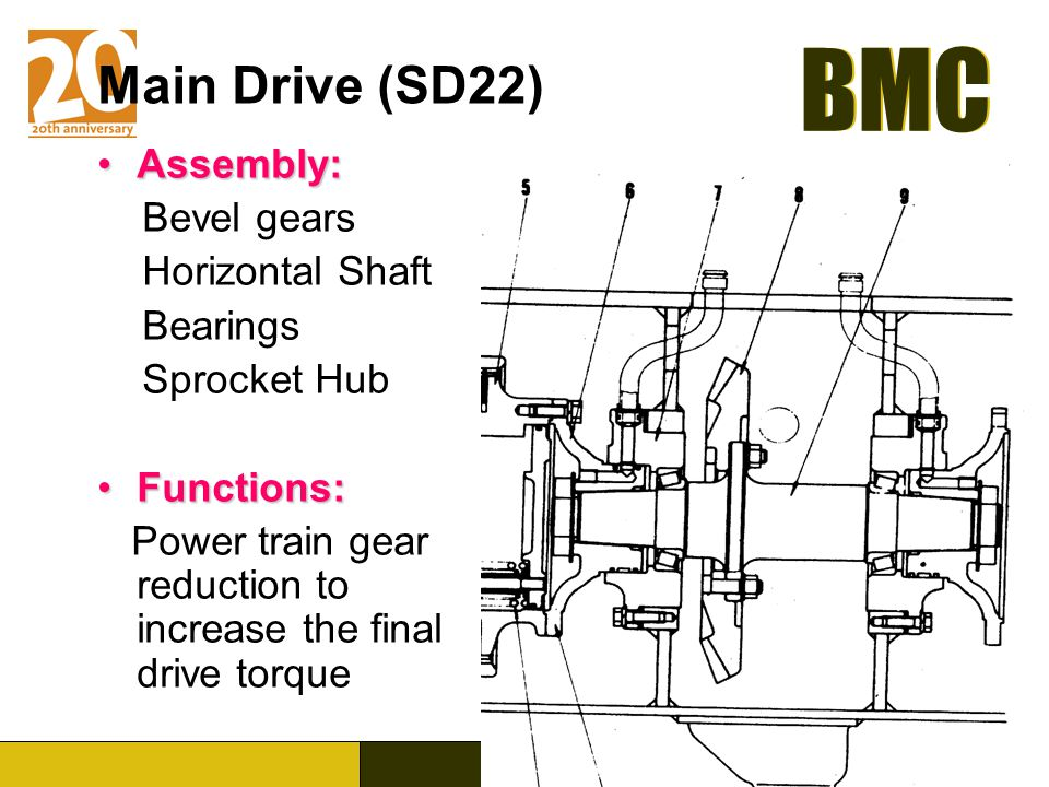 Main Drive (SD22) Assembly: Bevel gears Horizontal Shaft Bearings