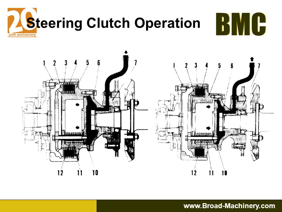 Steering Clutch Operation