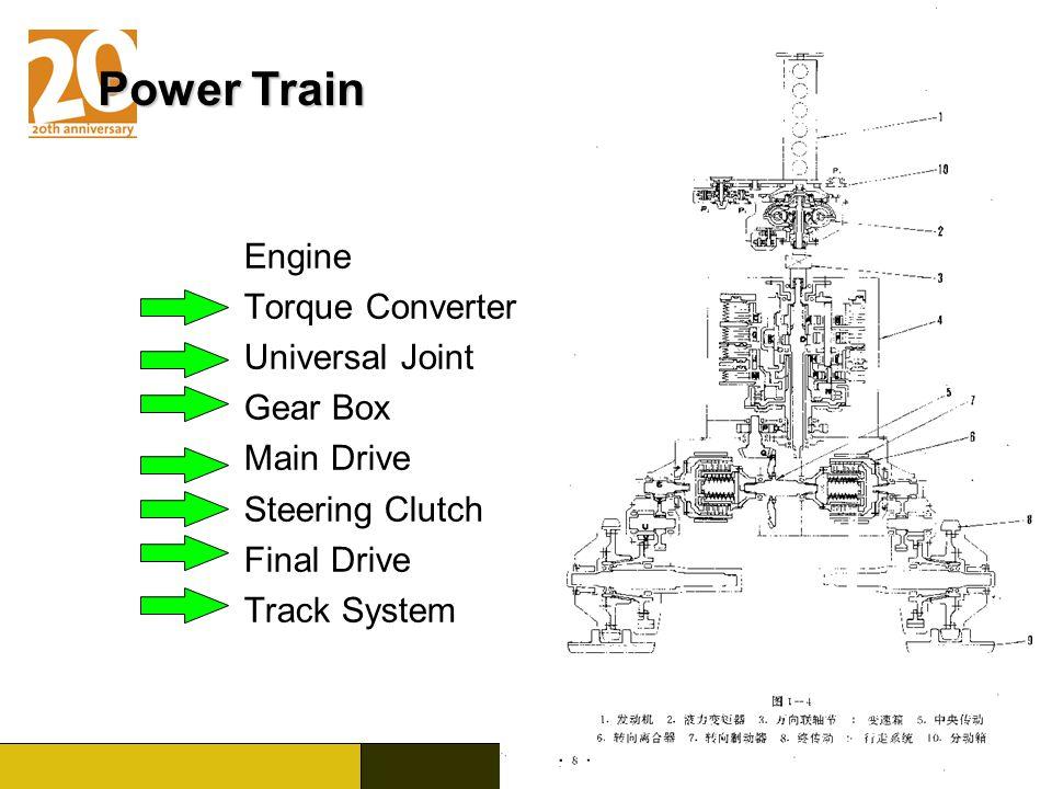 Power Train Engine Torque Converter Universal Joint Gear Box
