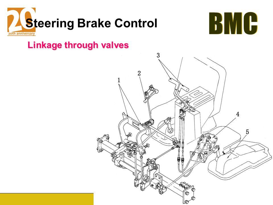 Steering Brake Control