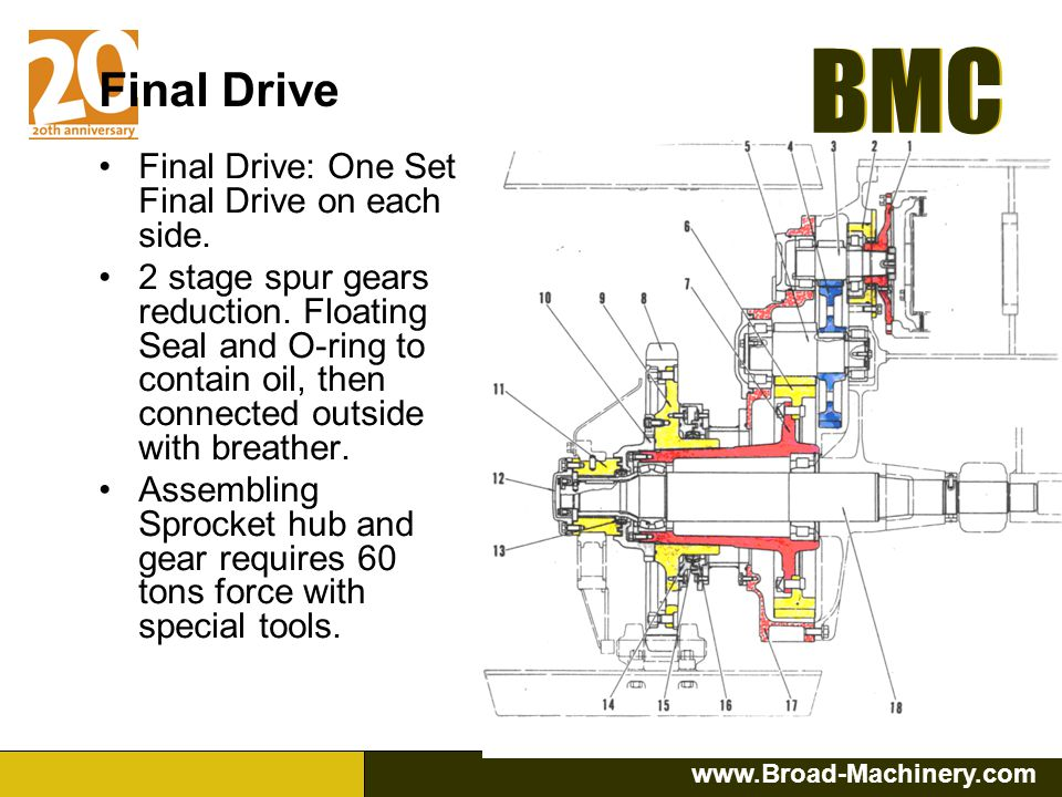 Final Drive Final Drive: One Set Final Drive on each side.