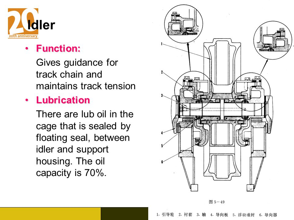 Idler Function: Gives guidance for track chain and maintains track tension. Lubrication.