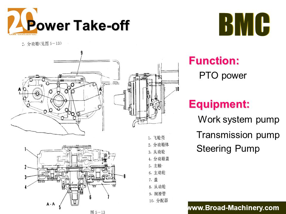 Power Take-off Function: Equipment: Work system pump PTO power