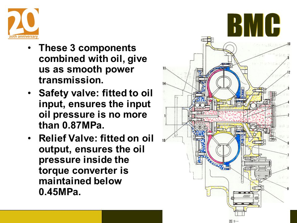 These 3 components combined with oil, give us as smooth power transmission.