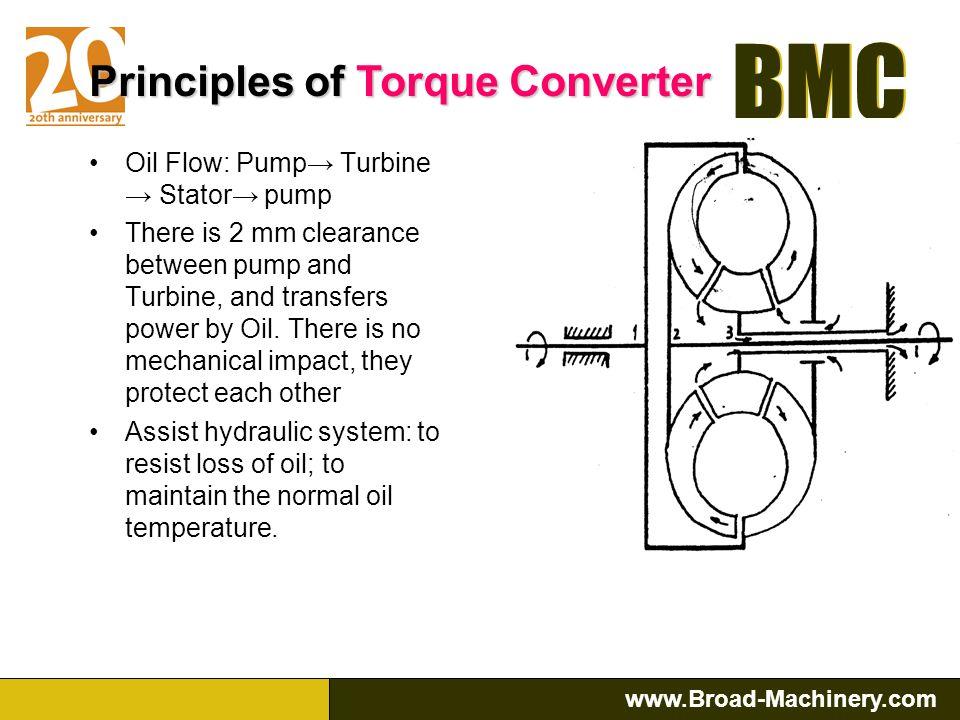 Principles of Torque Converter