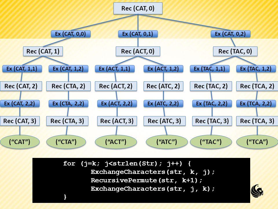 for (j=k; j<strlen(Str); j++) { ExchangeCharacters(str, k, j);