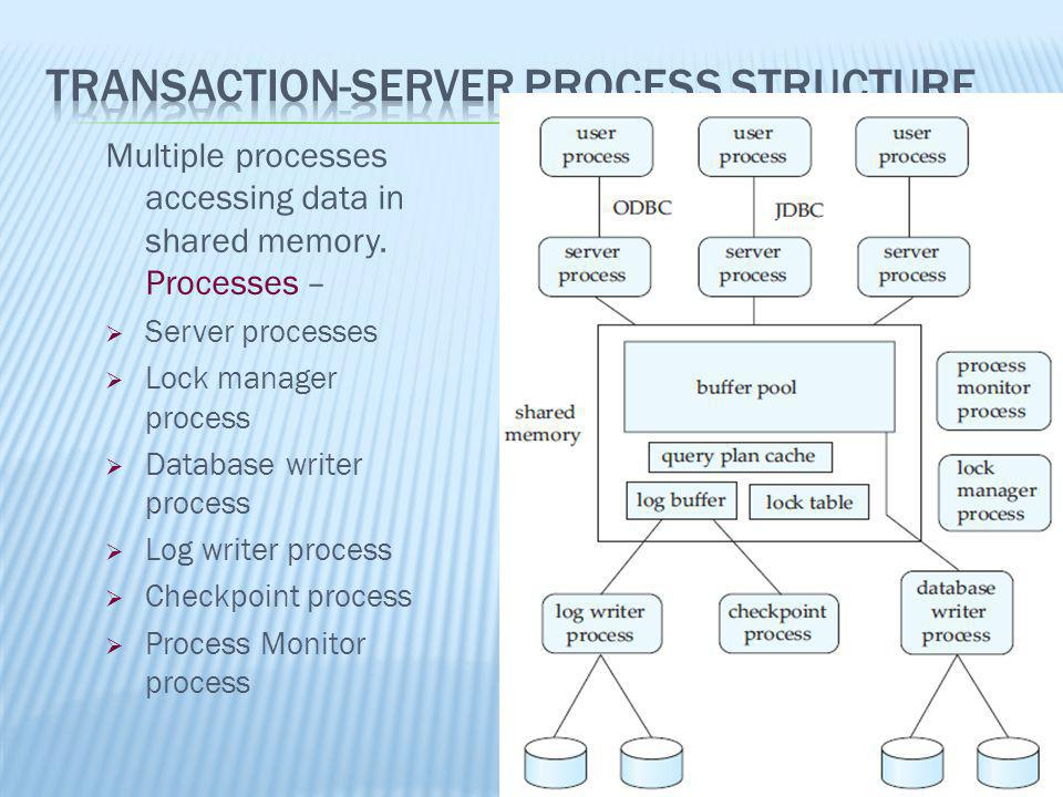 Transaction-Server Process Structure