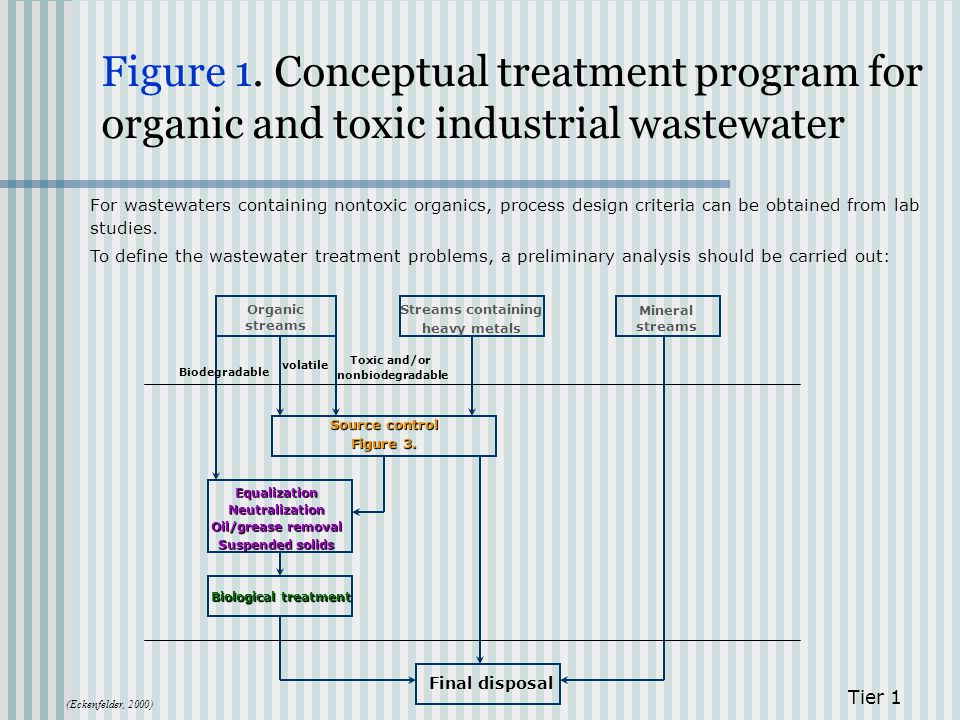 Figure 1. Conceptual treatment program for organic and toxic industrial wastewater