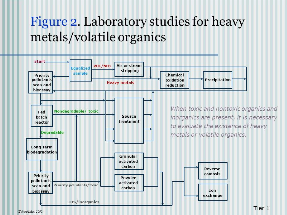 Figure 2. Laboratory studies for heavy metals/volatile organics