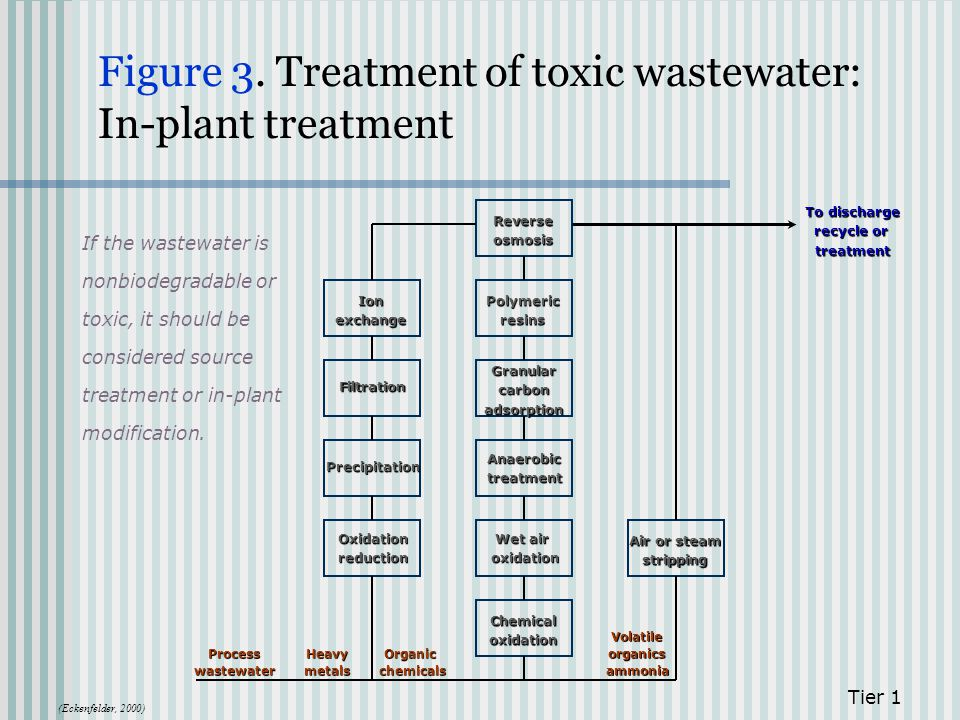 Figure 3. Treatment of toxic wastewater: In-plant treatment