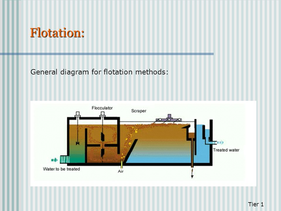 Flotation: General diagram for flotation methods: Tier 1