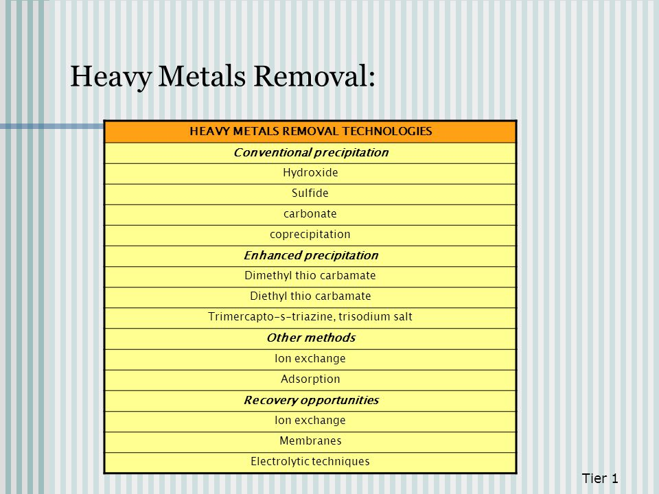 Heavy Metals Removal: Tier 1 HEAVY METALS REMOVAL TECHNOLOGIES